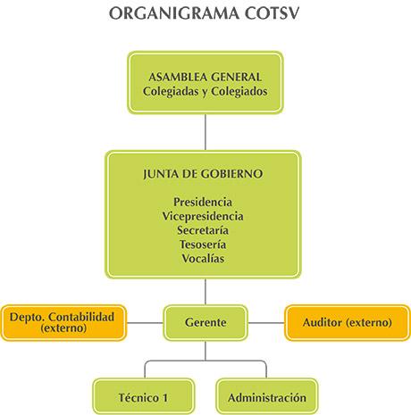 ORGANIGRAMA-COTSV